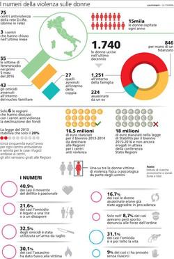 i numeri della violenza sulle donne